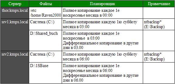 график резервного копирования образец